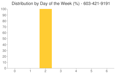 Distribution By Day 603-421-9191